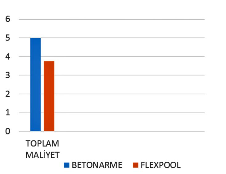 Flexpool - Havuz Maliyetleri